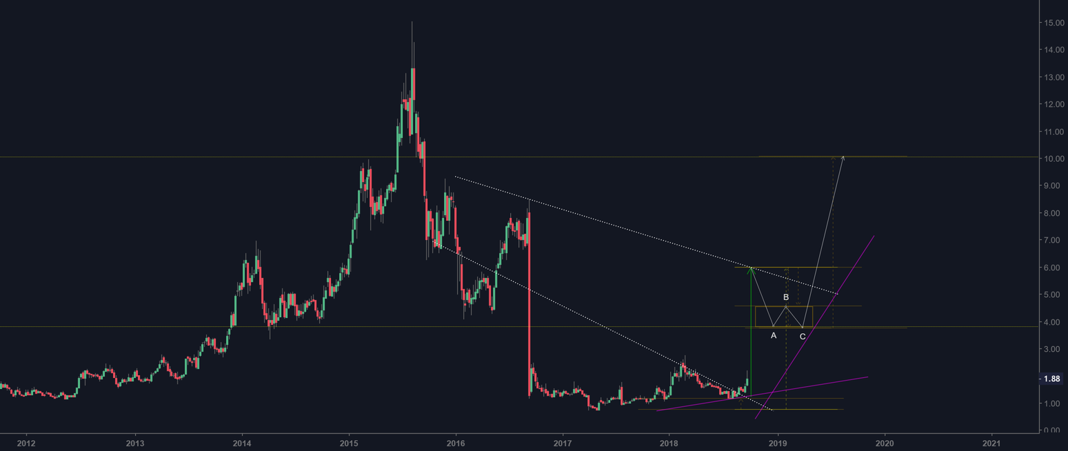 NVAX impulse wave is expected...