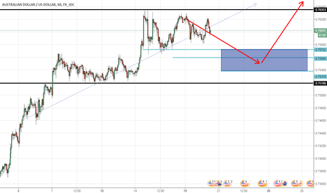 AUDUSD: AUDUSD LONG - With proper analysis ;)