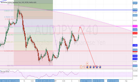 AUDJPY: AUDJPY Potential short after retest of 61.8