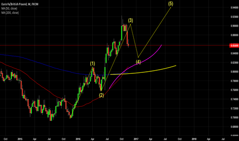 EURGBP: MY THOUGHTS ON EURGBP