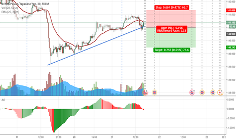 GBPJPY: GBPJPY Again Breakout SELL