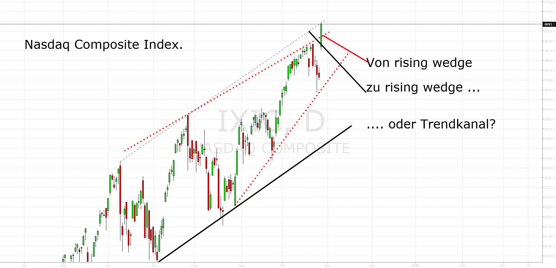 NASDAQ COMP. INDEX: Momentum beschleunigt sich zum Jahresende