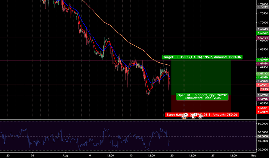 GBPCAD: LONG PROJECTION BASED ON SUPPLY & DEMAND