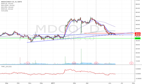 MDCO: MDCO- support breakdown short from $37.33 to $34.33