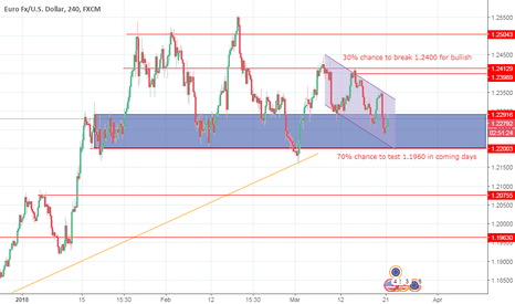 EURUSD: EUR USD Currency DRIVE INFI FOREX