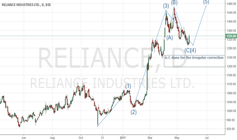 RELIANCE: Reliance Ind.. is the irregular correction over?