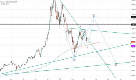 BTCUSD: Mega Bull next couple weeks
