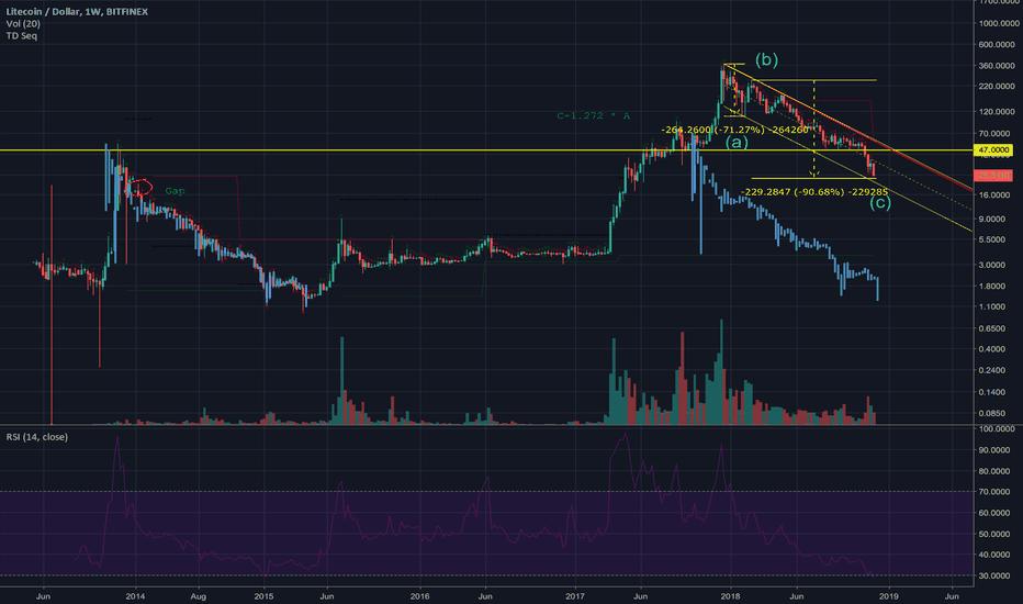 LTCUSD: LTC Nearing Bottom?