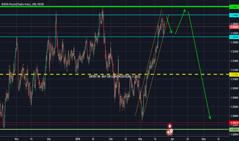 GBPCHF: Short position in the long term
