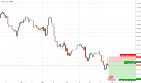 USDCHF: USD/CHF with daily chart - Short