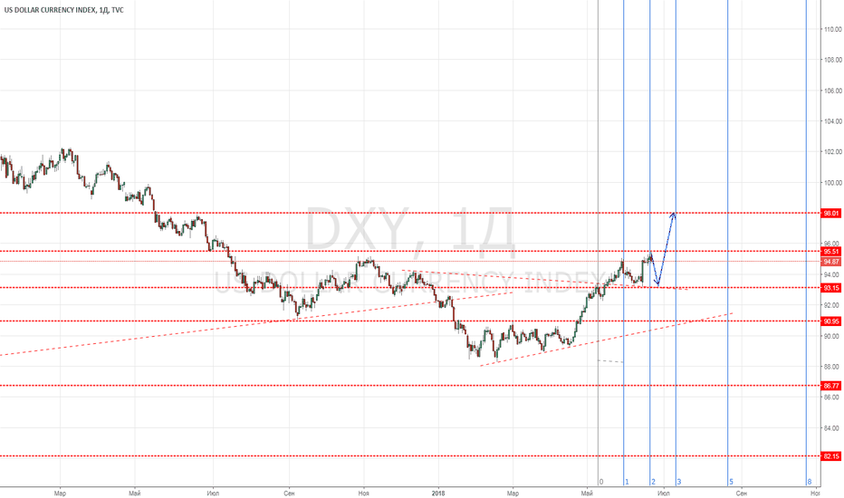 DXY: лонг индекса доллара