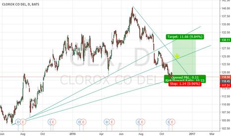 CLX: CLX earnings & swing trade
