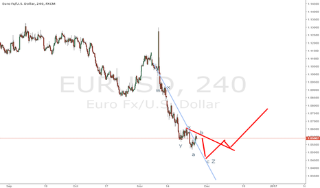 EURUSD: EURUSD waiting for buy