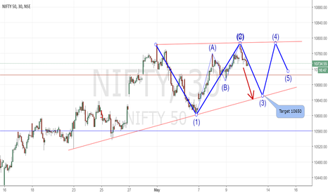 NIFTY: Nifty Short Trade