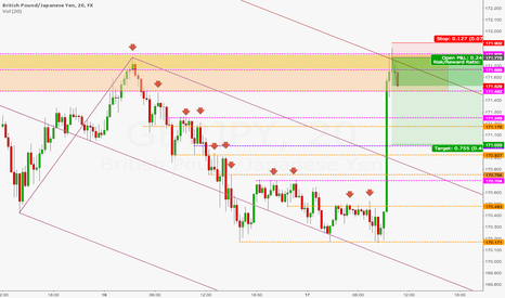 GBPJPY: GJ - Short off the top again