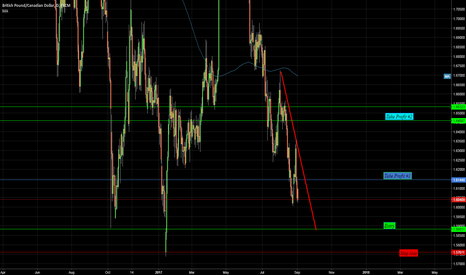 GBPCAD: Waiting to go long