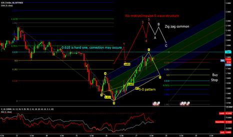EOSUSD: potential 5-0 EOS/USD