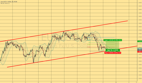 EURUSD: Long (short term)  Great Risk/Reward