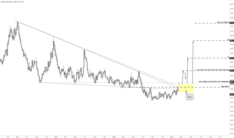 ZW1!: The Bottom Many Have Been Looking For: Wheat