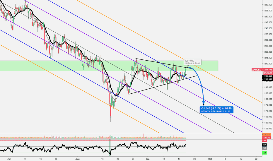 XAUUSD: Gold - Short supply zone