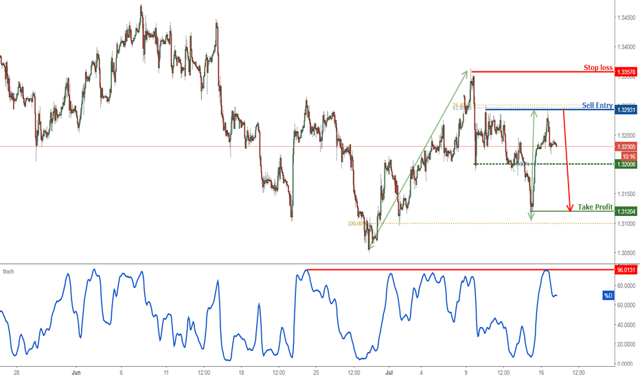GBPUSD: GBPUSD Reversed Off Resistance, Prepare For A Further Drop!