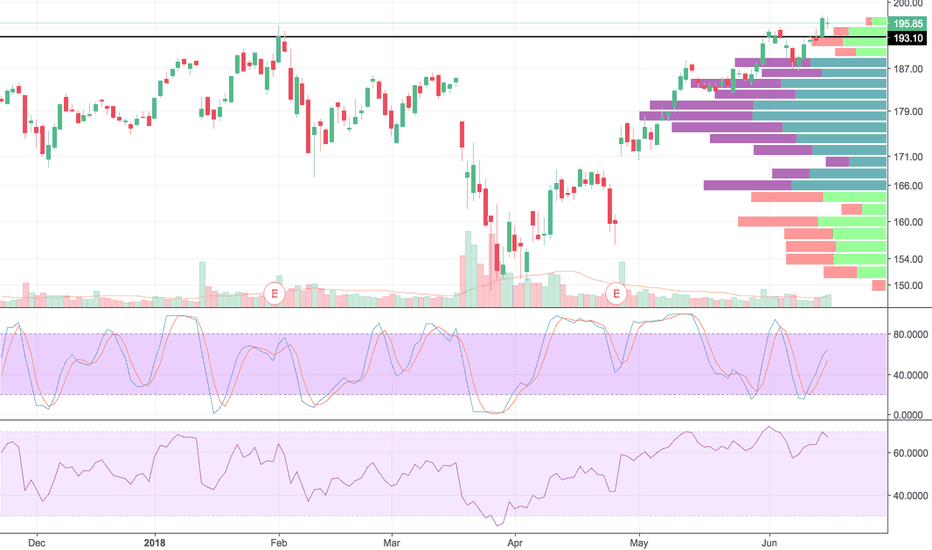 FB: FB consolidating above ATH support