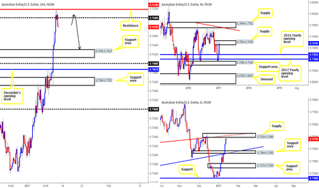 AUDUSD: Looking for shorts out of 0.7518/0.75...