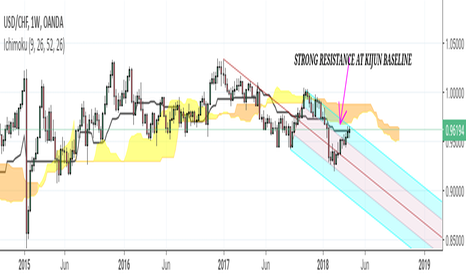 USDCHF: USD/CHF approaching weekly pitchfork limits