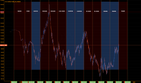DXY: Dollar Index Presidencies and Price Flow
