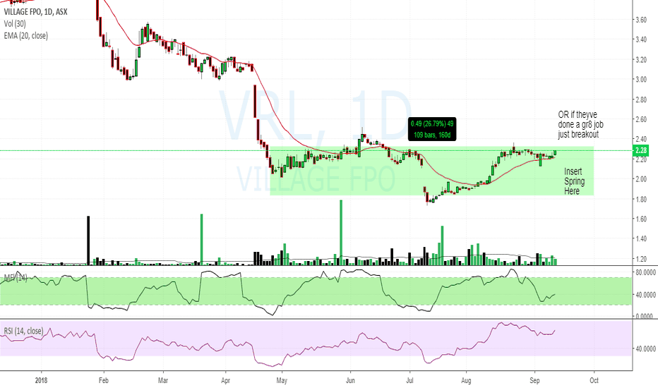 VRL: $VRL $2.28 trying to decide whats next
