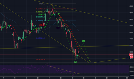 BTCUSD: BTC Potential Bearish Wave Count..Might still have a 4th and 5th