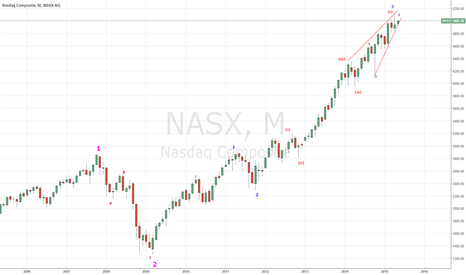NASX: Nas broken out through ending Diagonal?