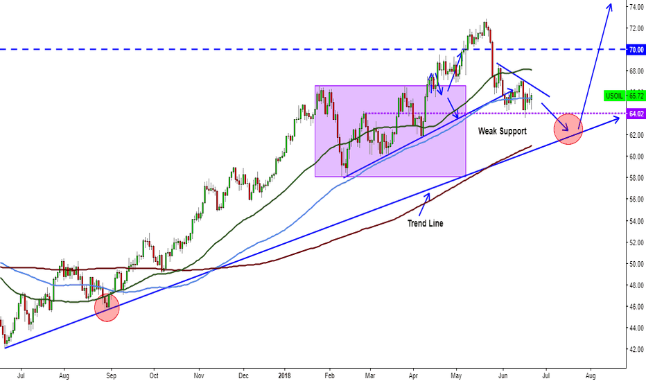 USOIL: Crude Oil looking for the trend line and go thru $80 a barrel?