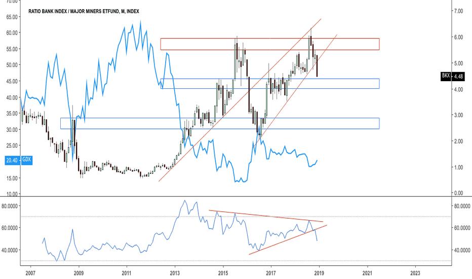 BKX/GDX: Ratio bank index v major miners $GDX