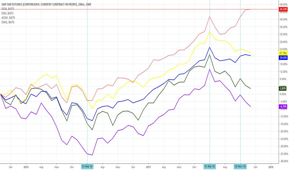 SP1!: Анализ состояния мирового рынка с помощью индексов Морган Стенли