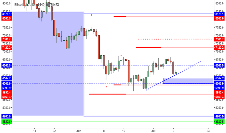 BTCUSD: BTCUSD: Higher Low Can Lead To Inverted Head & Shoulders.