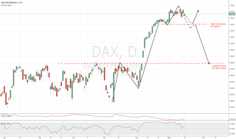 DAX: Possible Down Move (Analysis from OGT Morning Briefing)