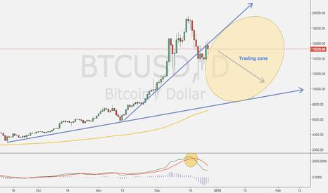 BTCUSD: BTC trading zone