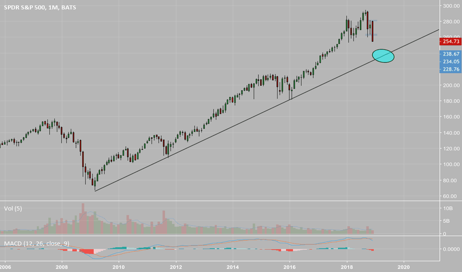 SPY: Long term trend