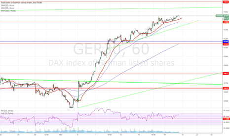 GER30: Starting small short position here
