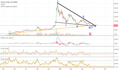 LTCUSD: LTC - LARGE Support touch at crossroads BIG SIGNAL
