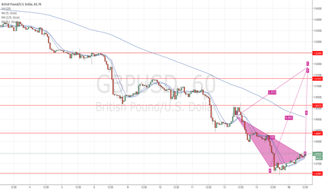GBPUSD: Purchasing pound sterling