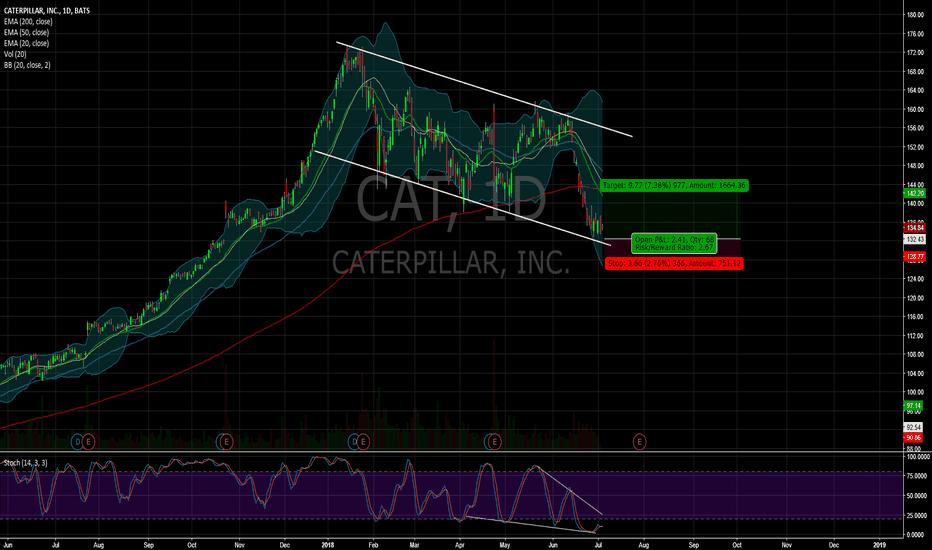 CAT: $CAT
