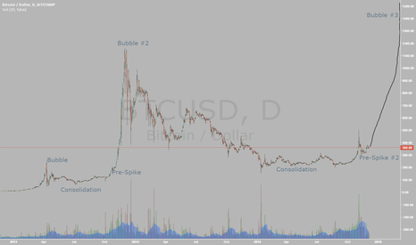 BTCUSD: Are we about to hit the next bubble?