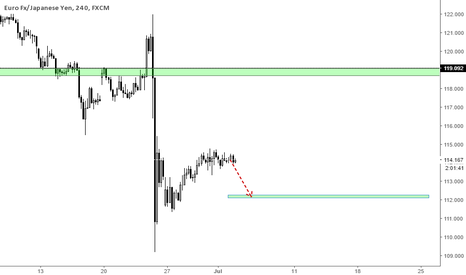 EURJPY: EURJPY Trading Tips and Market Analysis 4th July 2016