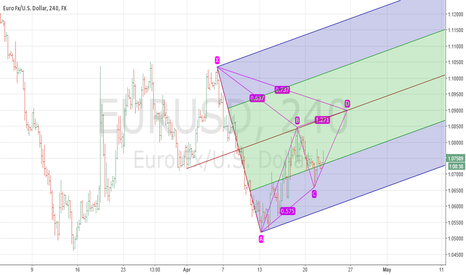 EURUSD: EURUSD is going to 1.09 ?