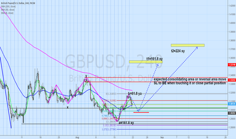 GBPUSD: GBPUSD long reversal double bottom pattern