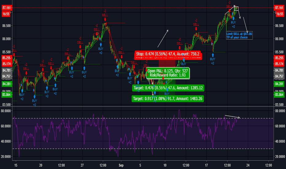 CADJPY: CADJPY- bearish divergence - limit sell