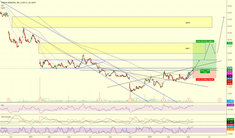 UA: UA Inverse Head & Shoulders Breaking out Now!