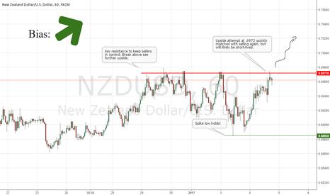 NZDUSD: NZDUSD Short-term Technical Outlook
